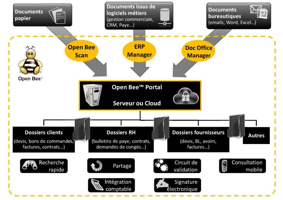 Introducing Open Bee: a solution for electronic document management