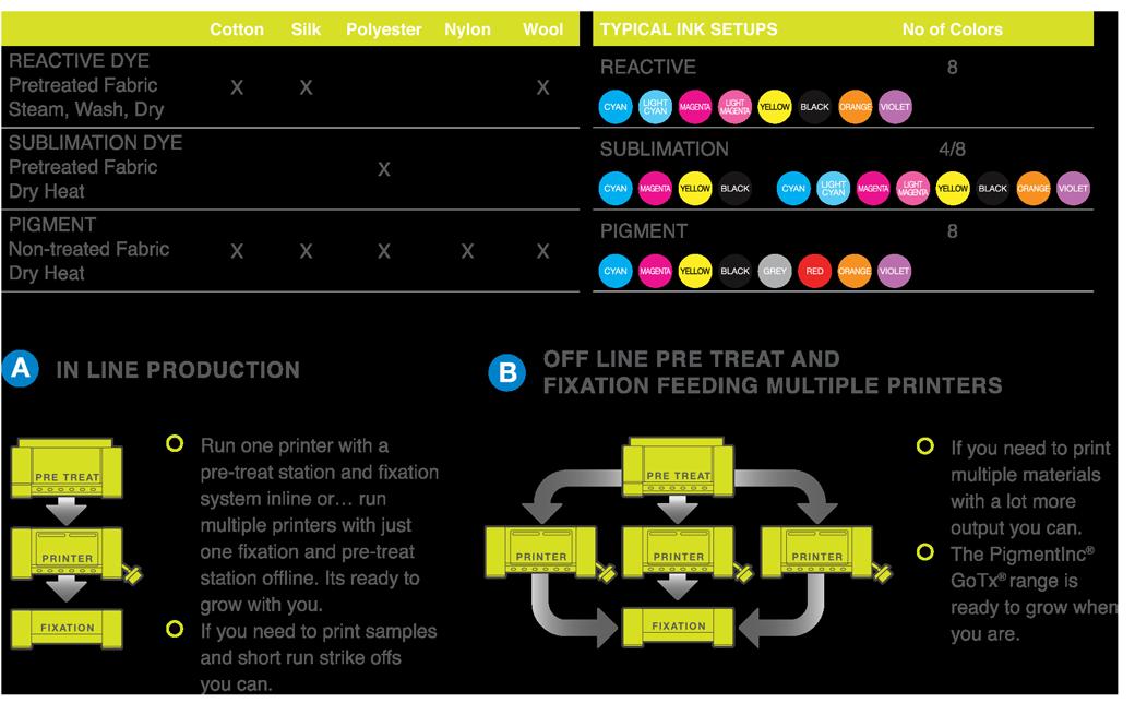 GoTx textile printer series production workflow